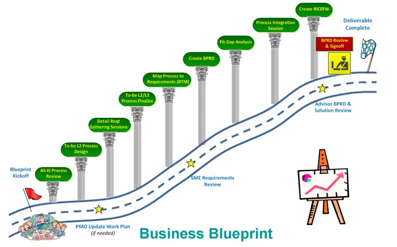 Smart practices to deliver a high quality blueprint on a sap ewm sap ewm blueprint malvernweather Image collections